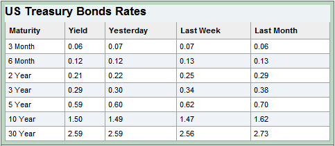 Us Treasury Rates