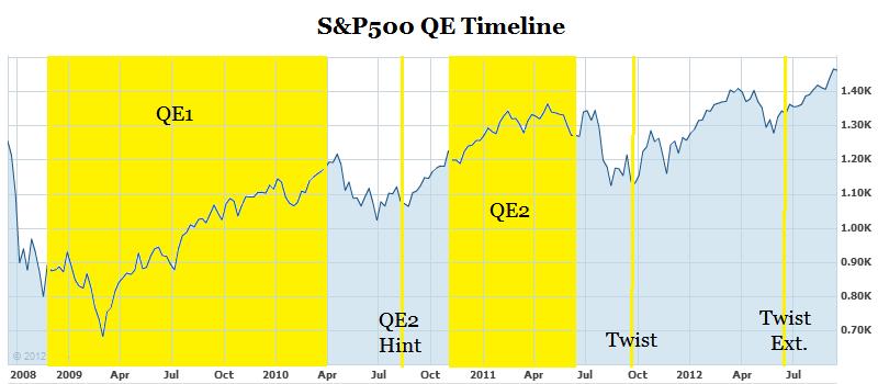 S&P 500 QE Timeline