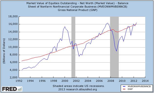 Market Cap to GNP Chart