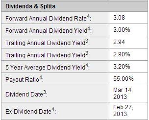 Ex-Dividend Stocks: Best Dividend Paying Shares On August 01, 2013