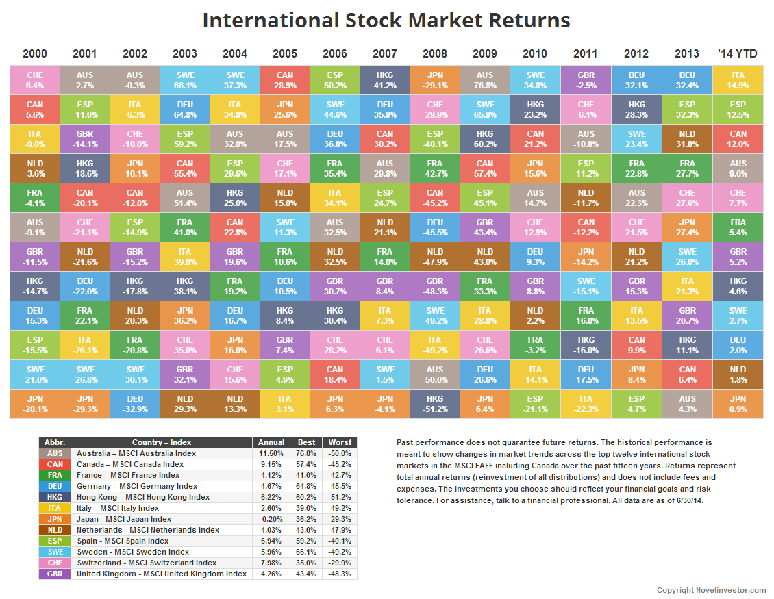 Novel Investor International Markets Returns Table