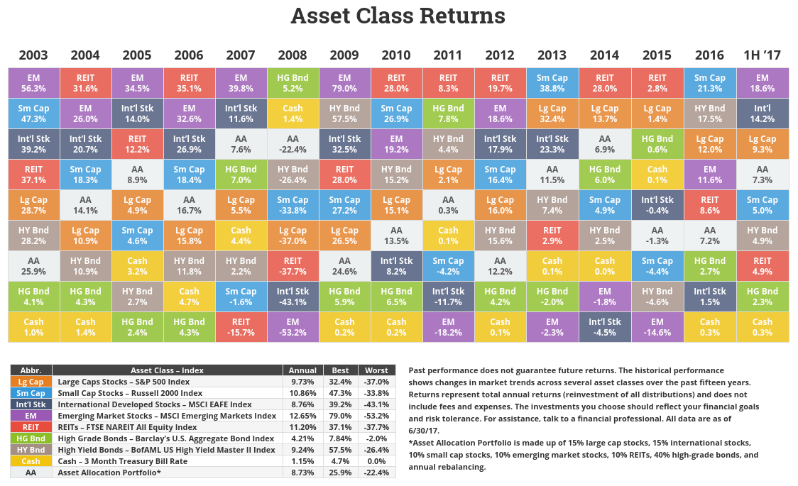 Periodic table of asset class returns zen investor novel investor asset class returns table urtaz