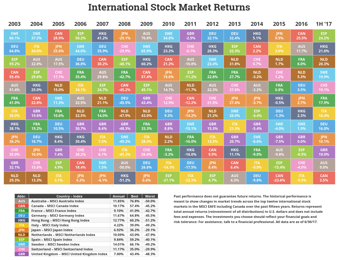 Periodic table of asset class returns zen investor novel investor international markets returns table urtaz