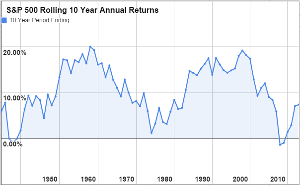 S&P 500 Annual Total Return Historical Data