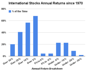International Stocks Annual Returns Breakdown