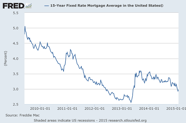 Current Fifteen Year Mortgage Rates Available Locally