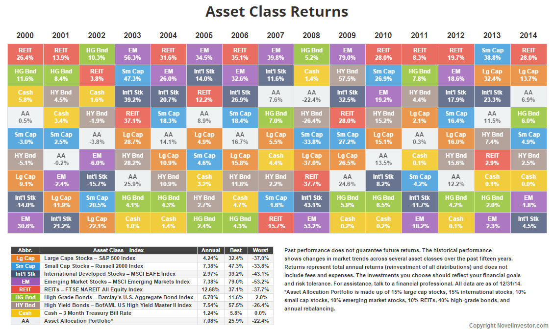 Annual Asset Class Returns • Novel Investor : asset allocation quilt chart - Adamdwight.com