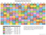 Emerging Market Returns Through 2014