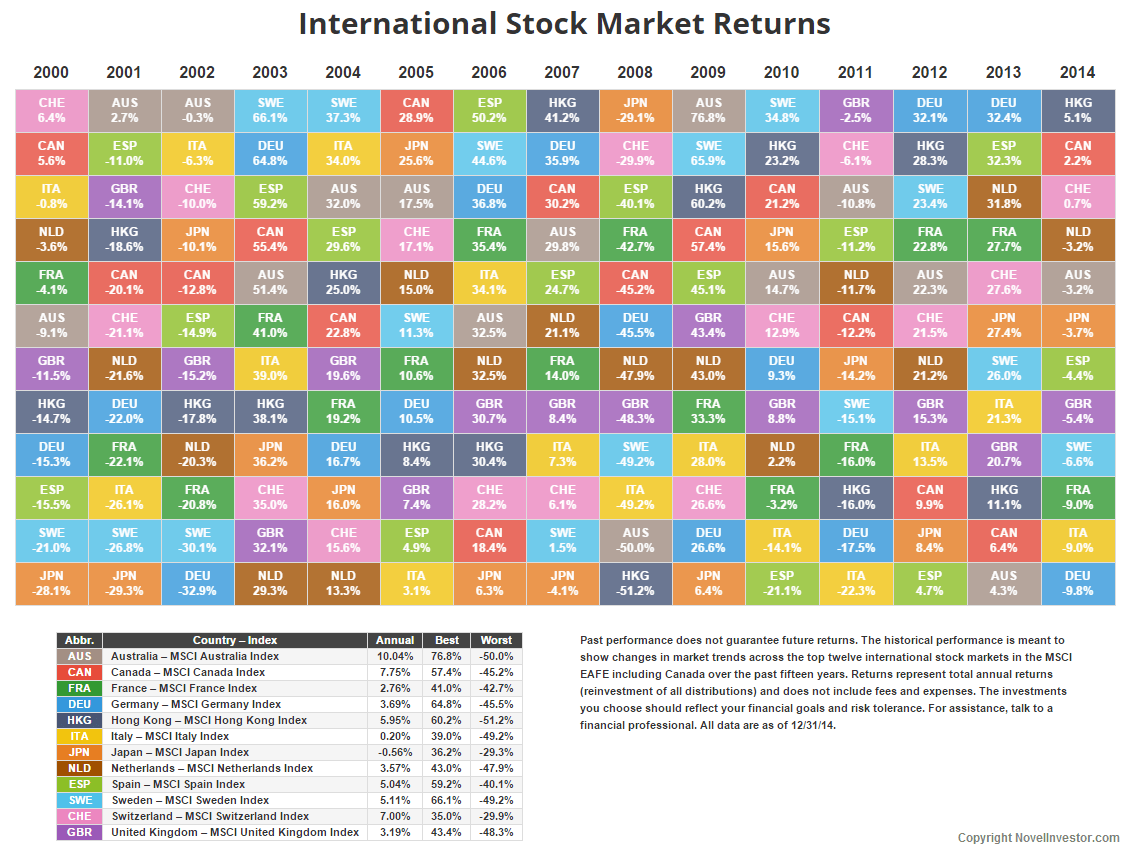 Updated asset class sector and country returns for 2014 novel international market returns through 2014 urtaz Image collections