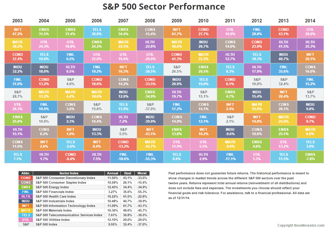 Annual S&P Sector Performance • Novel Investor