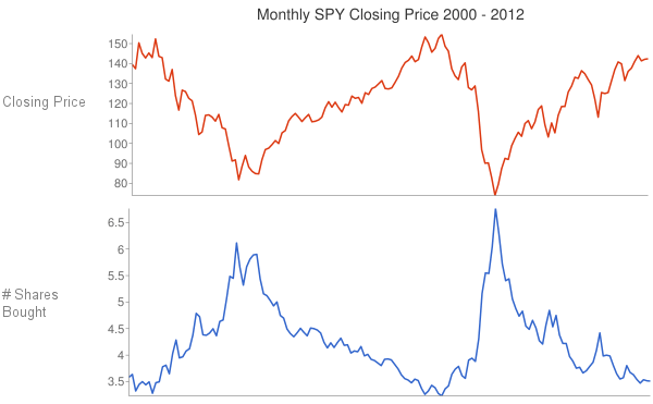 Monthly SPY Price vs # of Share Bought
