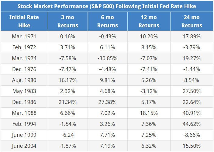 How a Fed Rate Hike Affects Stocks • Novel Investor