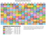 Emerging Market Returns Through 6/15
