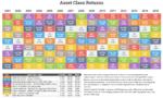 Asset Class Returns Through 2015