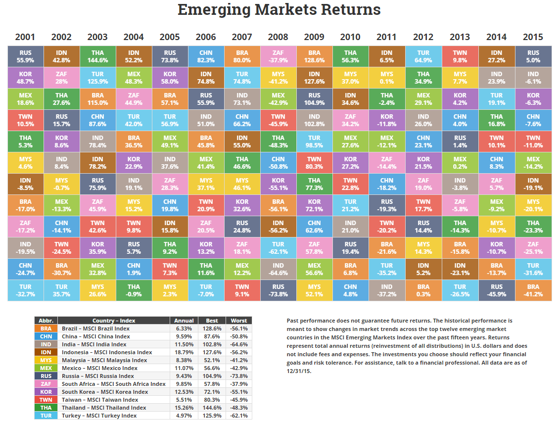 Asset class sector and country returns for 2015 novel investor emerging market returns through 2015 urtaz