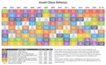 Asset Class Returns Through 6/16