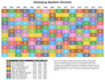Emerging Market Returns Through 2016