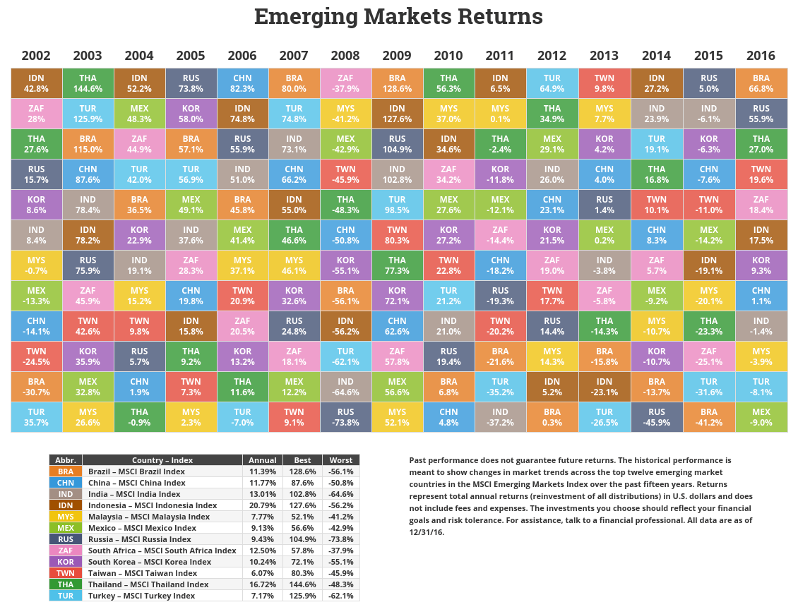 Asset class sector and country returns for 2016 novel investor emerging market returns through 2016 urtaz