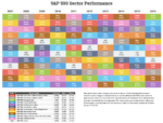 S&P 500 Sector Returns Through 2016