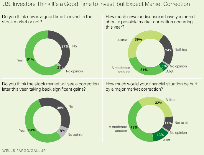 Gallup: Investors Expect Correction