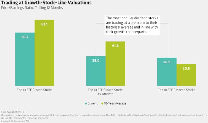 dividend vs growth stocks