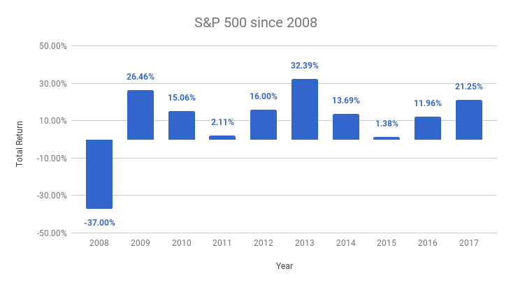 S&P 500 returns since 2008