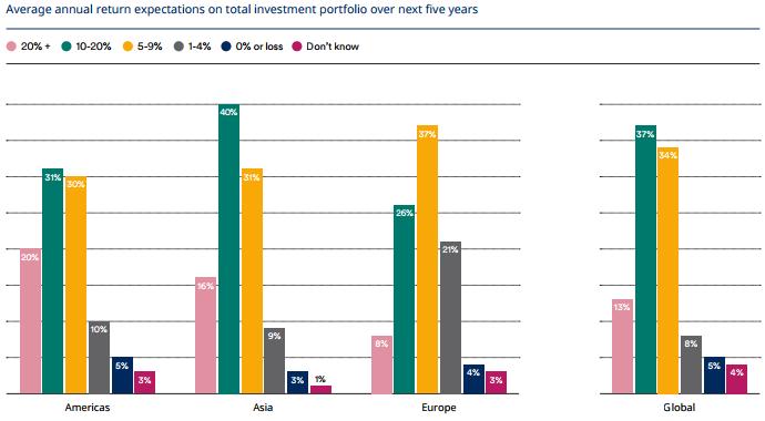 Schroder Investor Survey Expectations