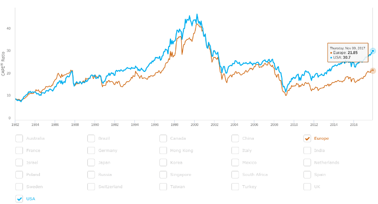 Barclays CAPE chart - U.S. vs Europe