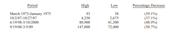 BRK price declines