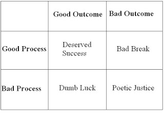 process decision matrix