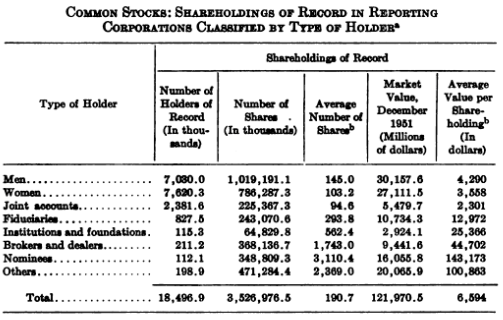 common stock holders 1951