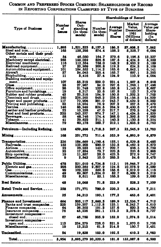 sector breakdown 1952