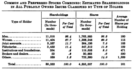 total shareowner estimate 1951