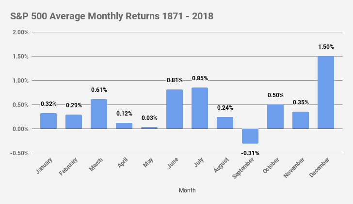 S&P 500 Avg Monthly Returns 1871 - 2018
