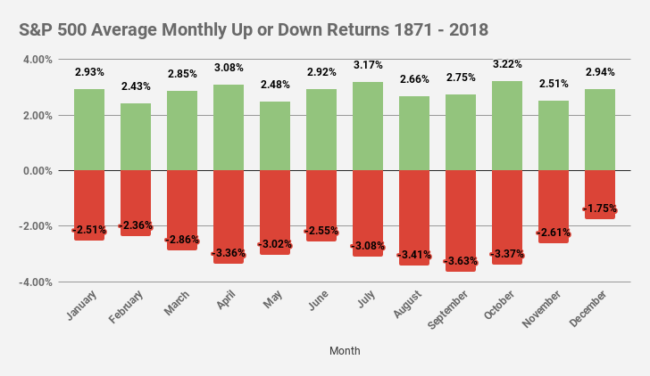 S&P 500 Avg Monthly Up or Down Returns 1871 - 2018