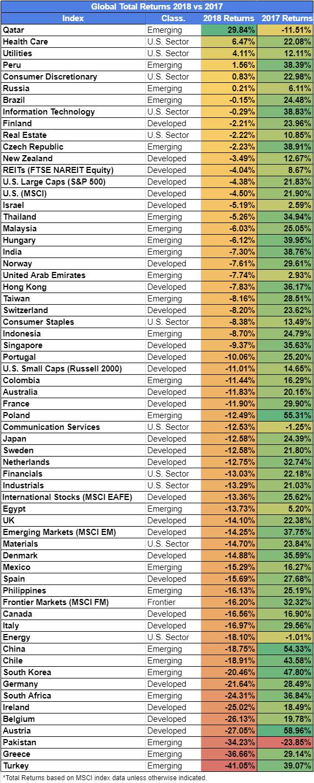 Global Total Returns 2018 vs 2017