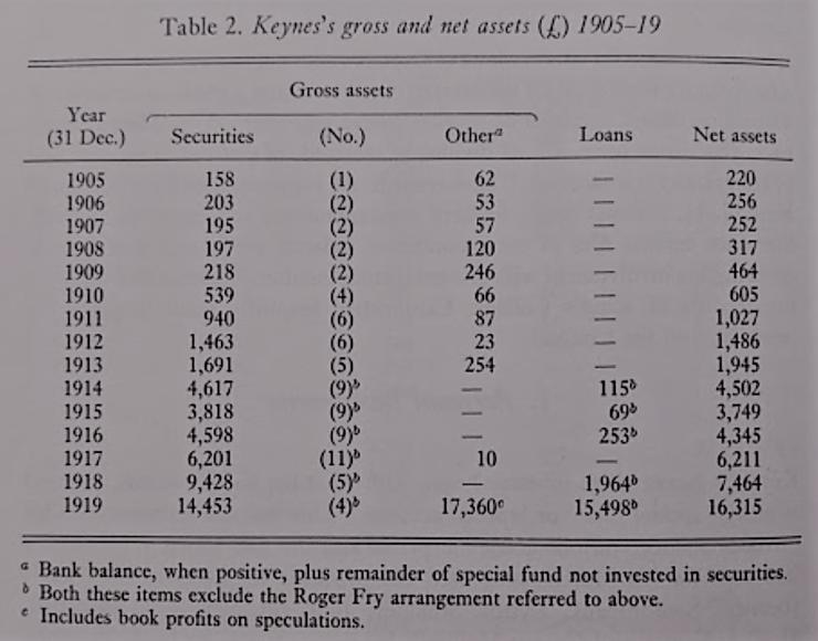 keynes personal results 1905-1919