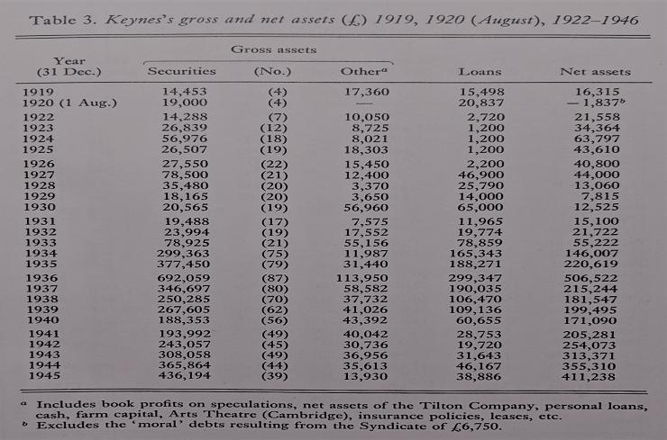keynes personal results 1920-1945